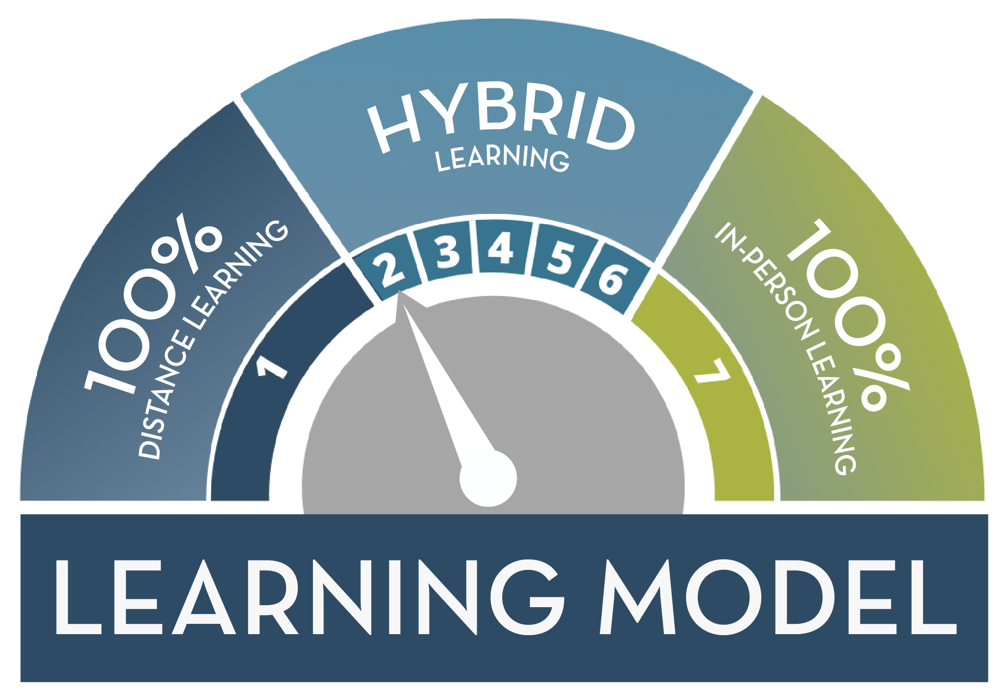 Stage 2 - Hybrid Learning