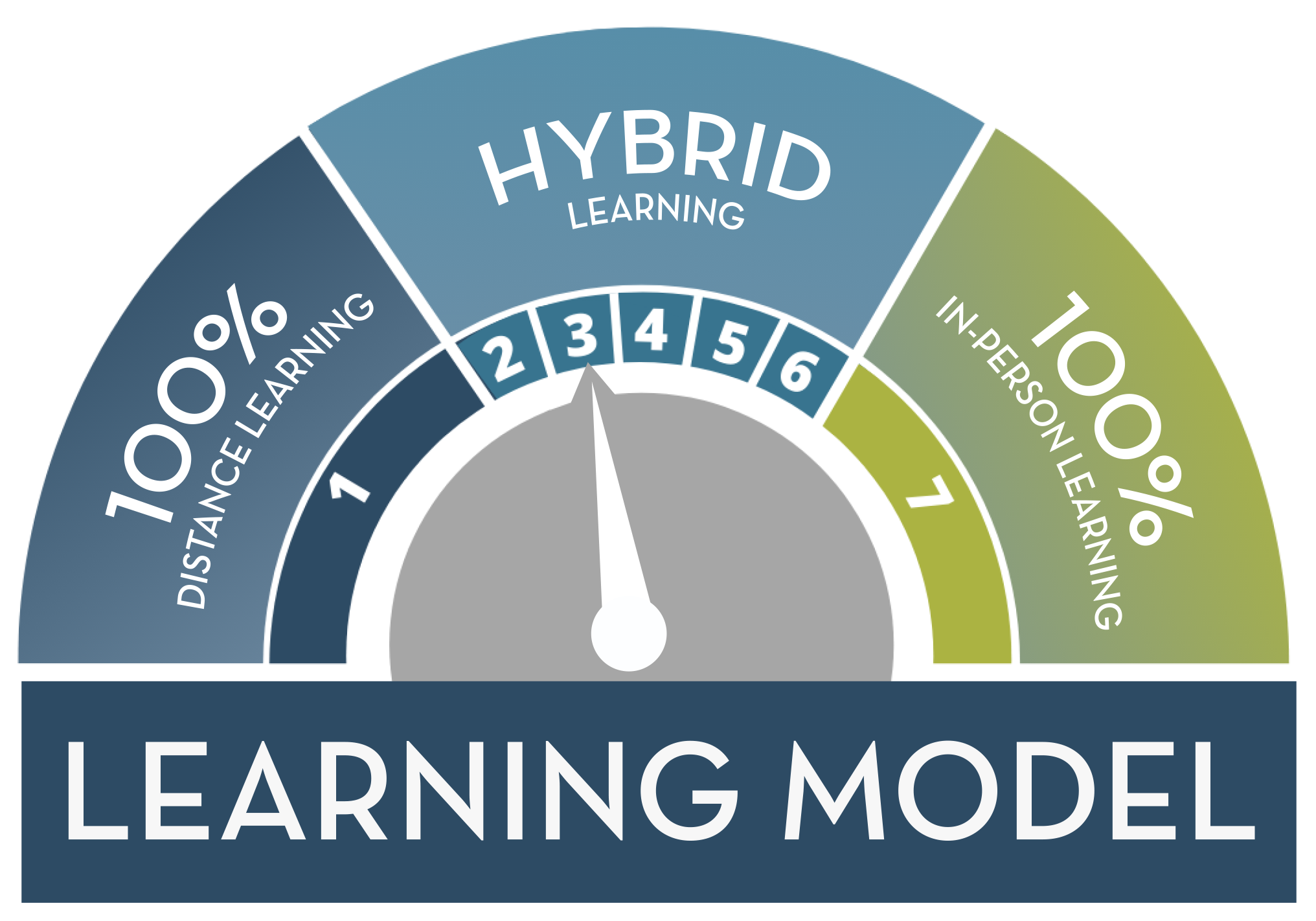 Stage 3: Hybrid Learning Model