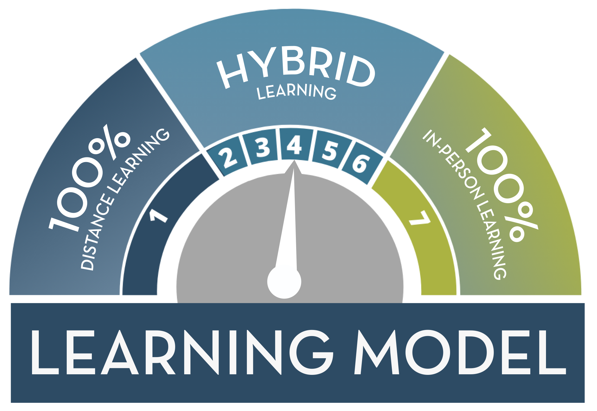 Stage 4: Hybrid Learning Model