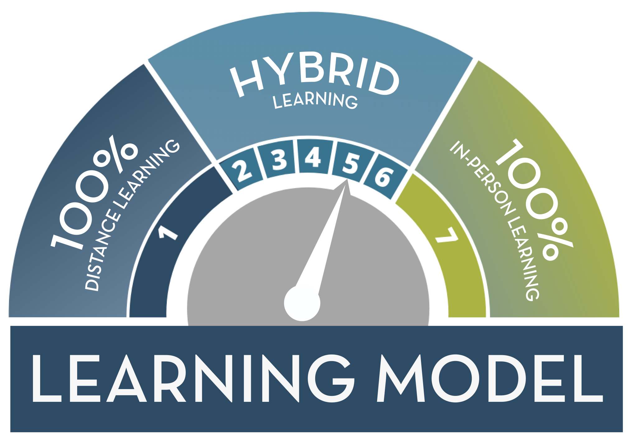 Stage 5: Hybrid Learning Model