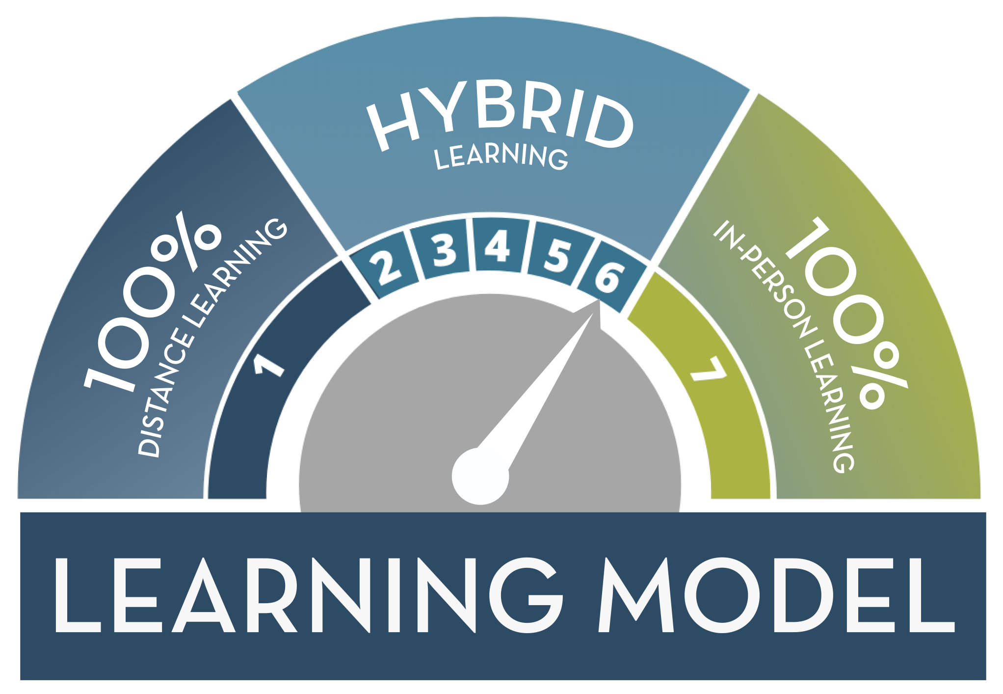 Stage 6: Hybrid Learning Model