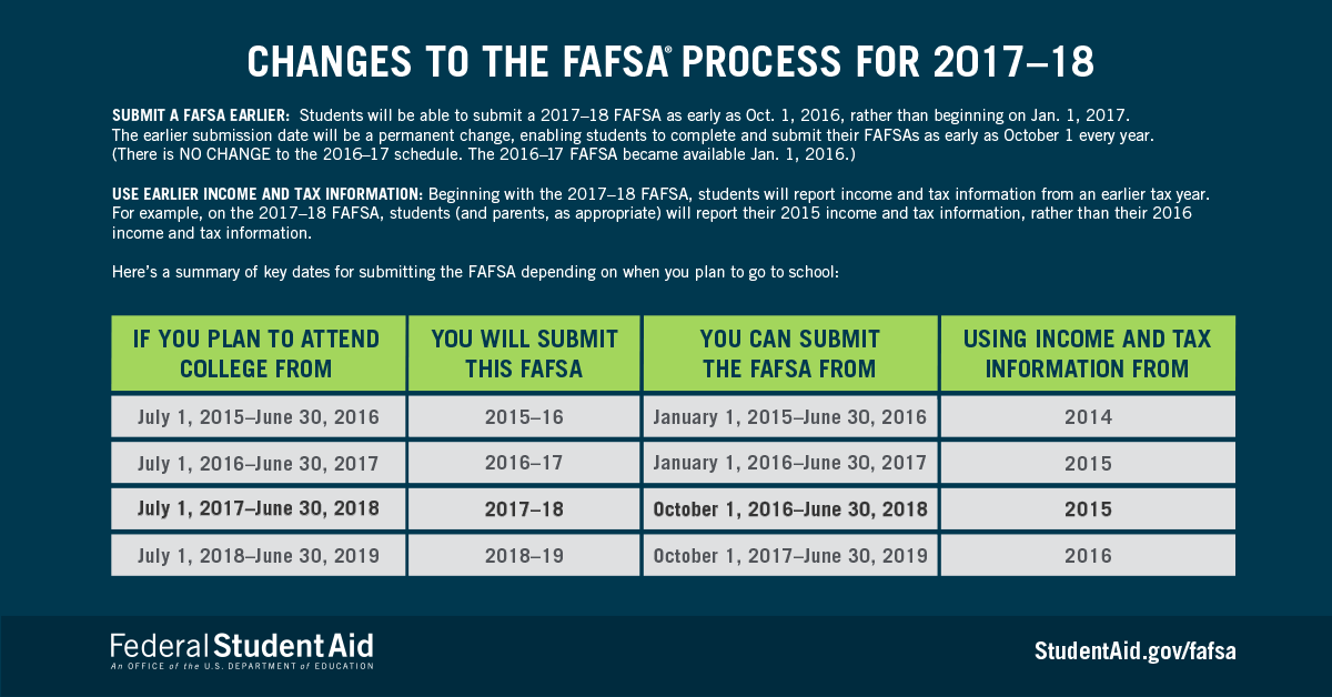 Federal Student Aid Changes 2017 to 2018